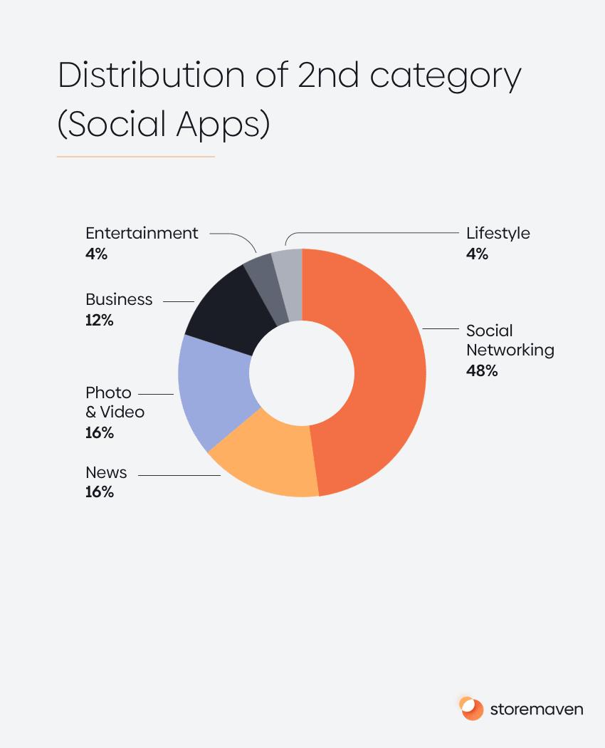 ASO App Store Category Spotlight: Social Apps - 1
