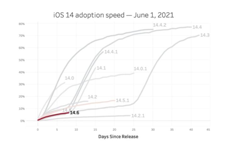 iOS 14 Adoption Speed With iOS 14.5 Adoption Speed