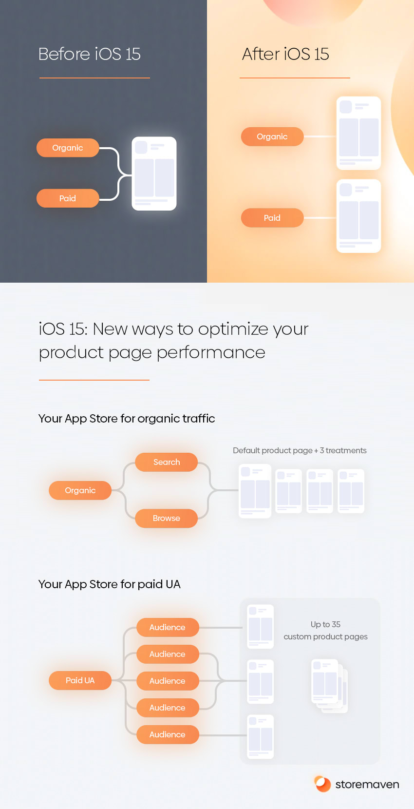 iOS 15 New Features for ASO: Product Page Optimization and Custom Product Pages