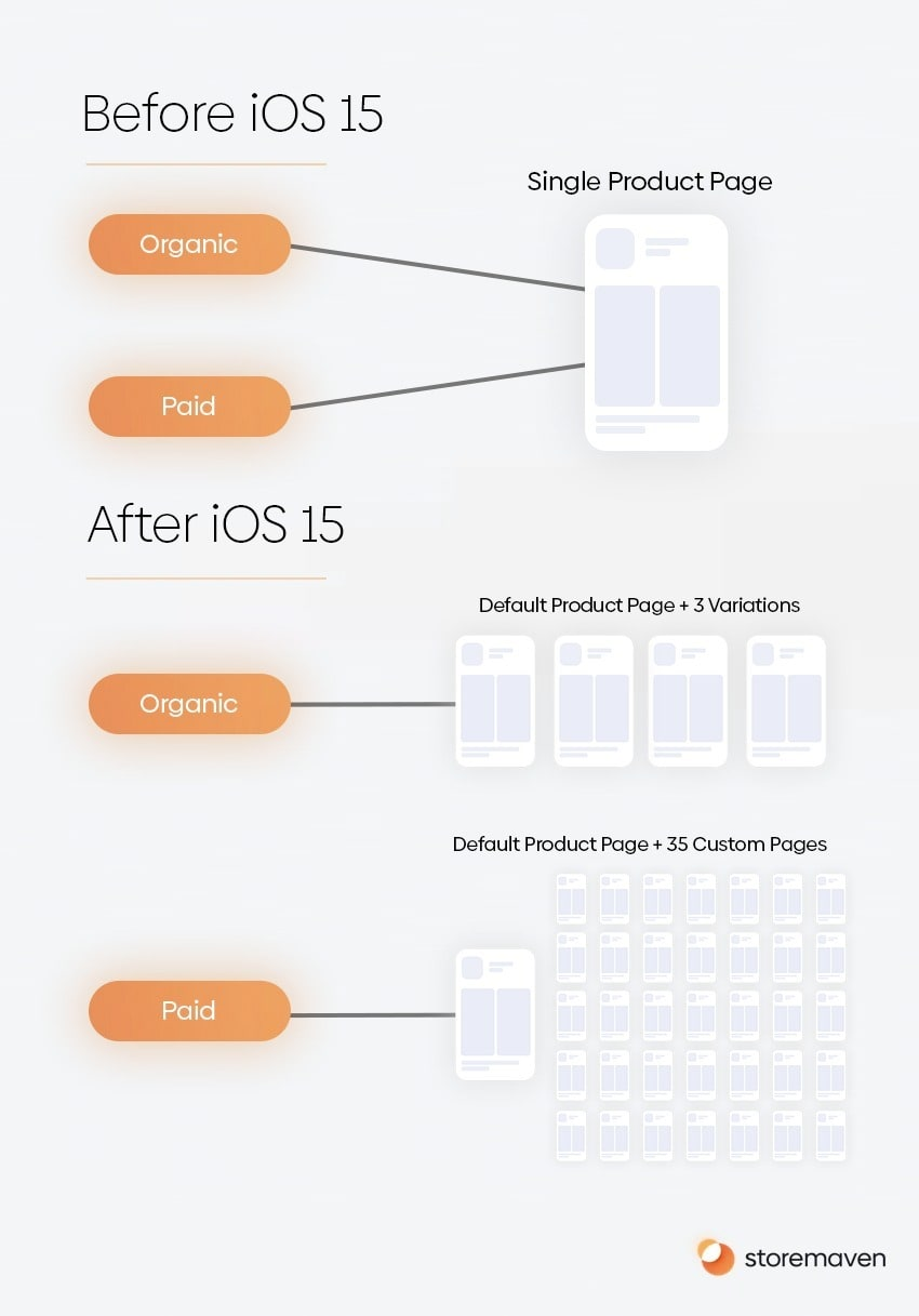 iOS 15 custom product page examples