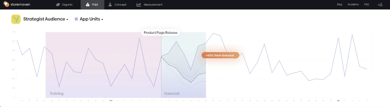 Why Custom Product Pages change UA and ASO Forever - 4