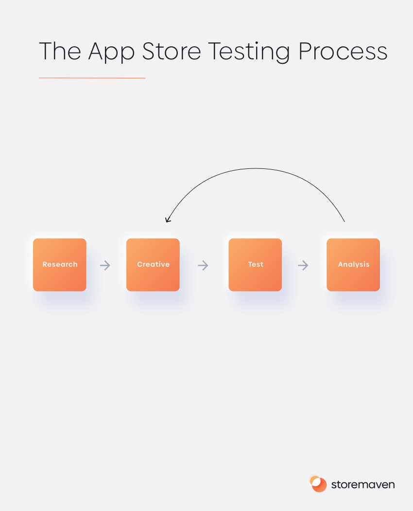 The Ultimate App Store Test (Part 4): Analyzing Results - 1