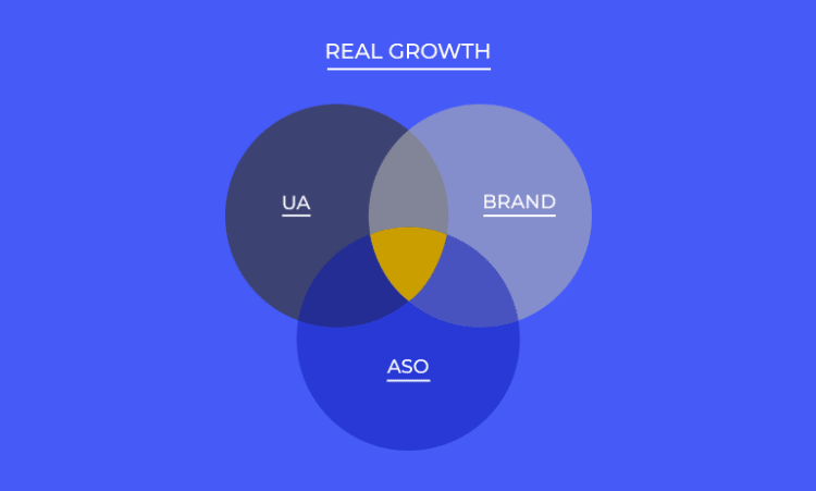 The three pillars of mobile growth