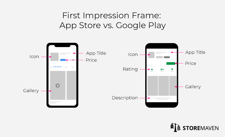 First Impression Frame: Apple App Store vs Google Play Store