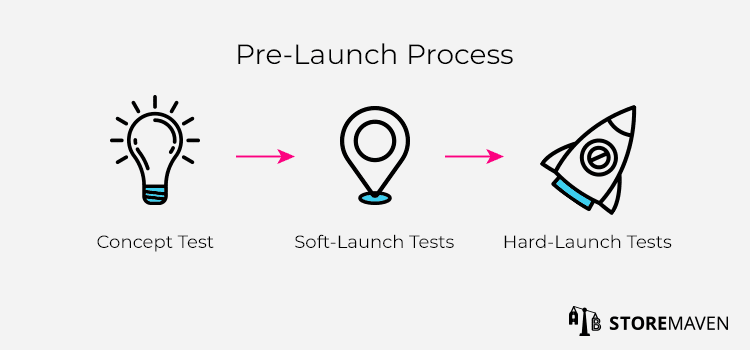 Pre-Launch Process for Your Mobile App