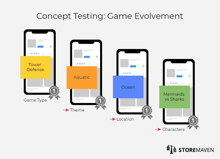 Concept Testing Game Evolvement