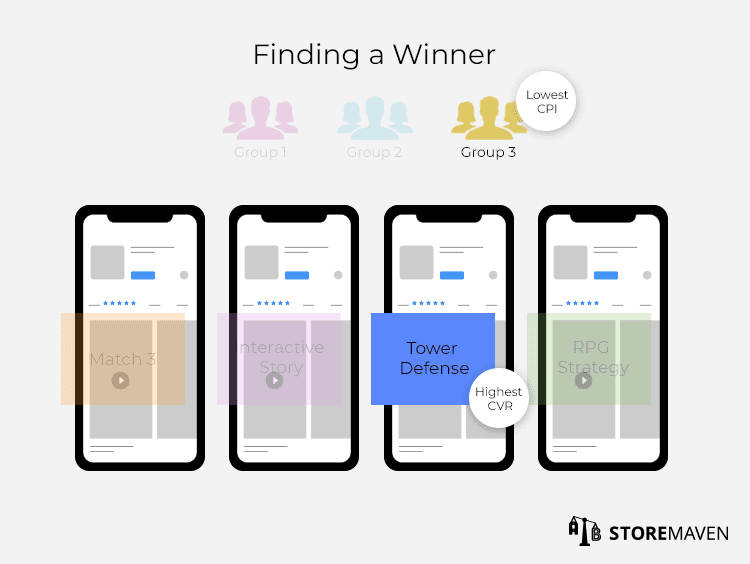 Finding a Winner in Mobile App Concept Test