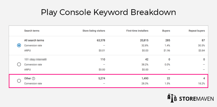 Google Play Console Keyword Breakdown