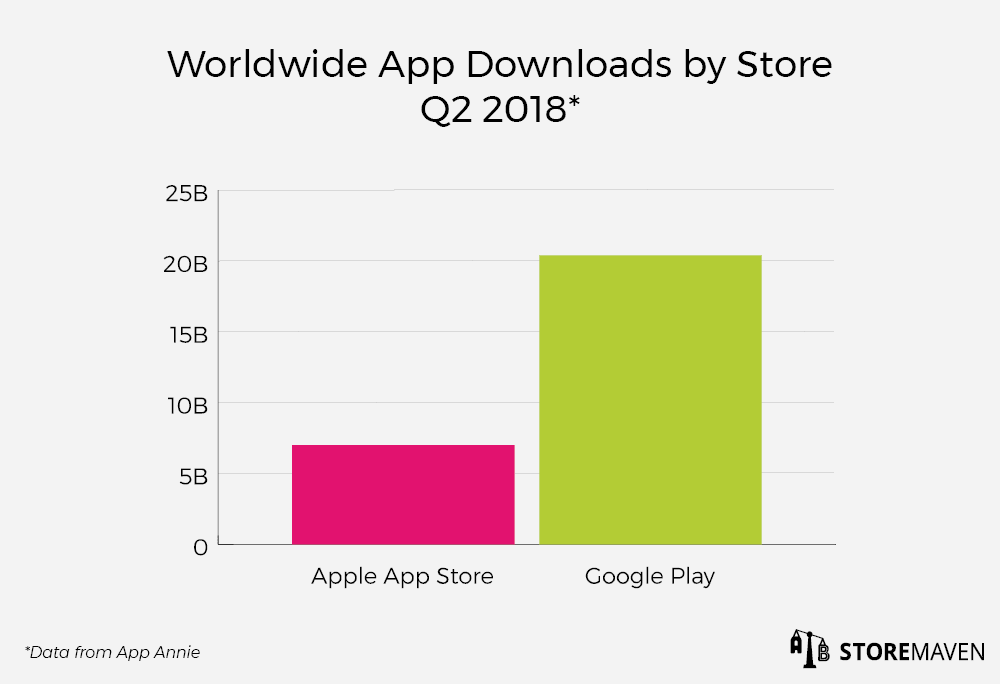 Worldwide App Downloads by Store Q2 2018: App Annie Data