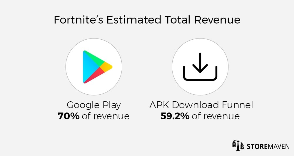 Fortnite's Estimated Total Revenue