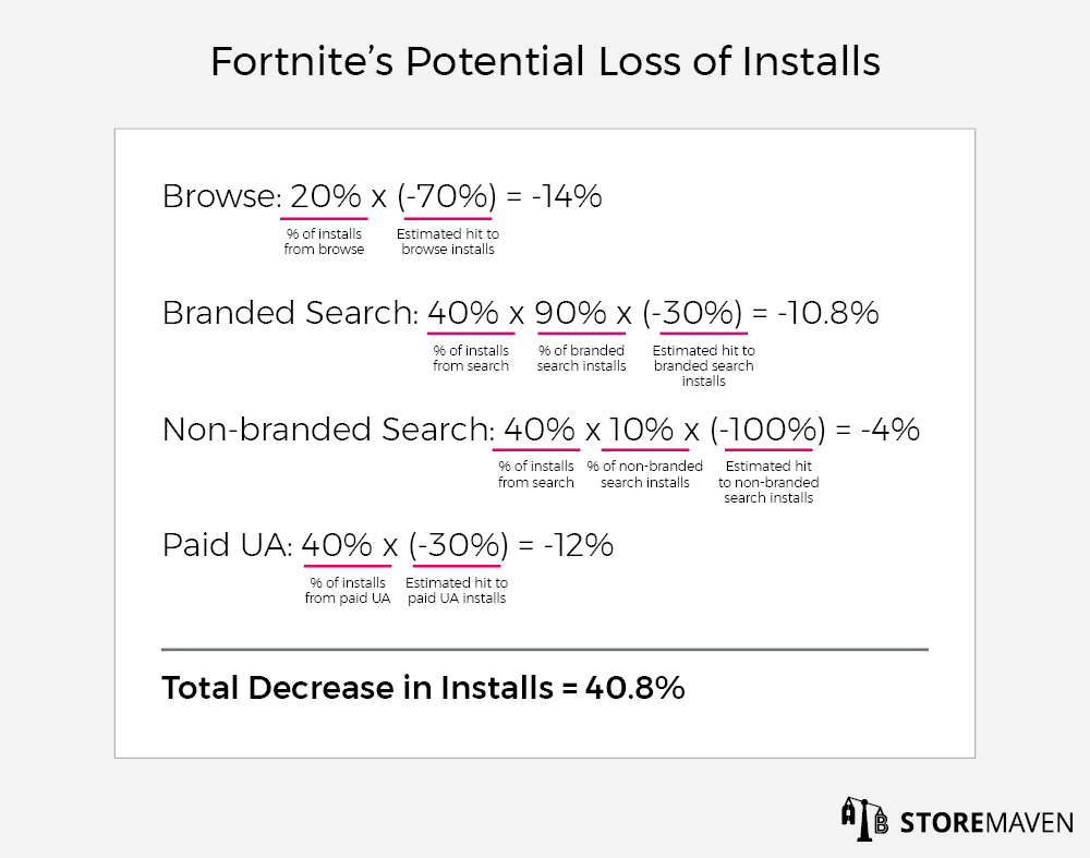 Fortnite's Potential Loss of Installs