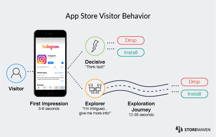StoreMaven's findings after analyzing how 500 million+ users behave on App Store and Google Play.