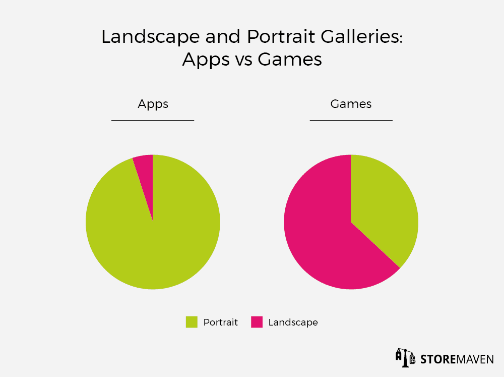 Landscape and Portrait Galleries: Apps vs Games
