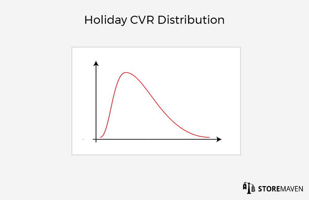 Example: Right Skewed CVR Distribution