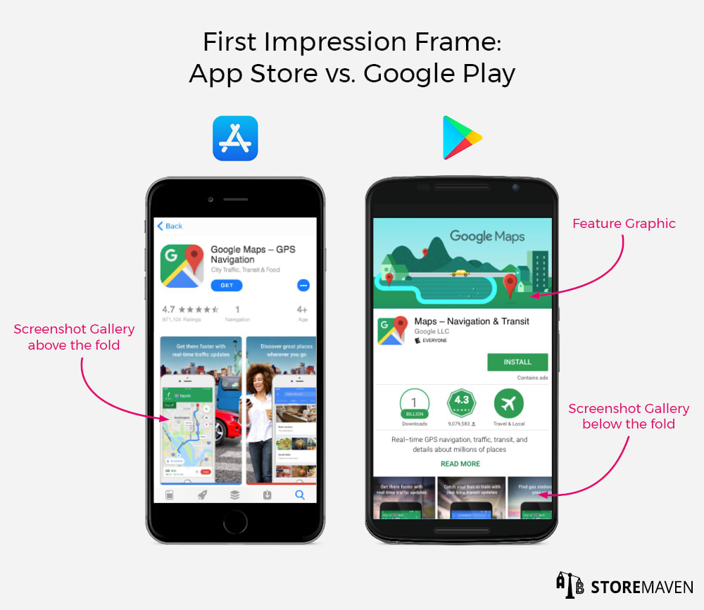 First Impression Frame: Apple App Store vs. Google Play
