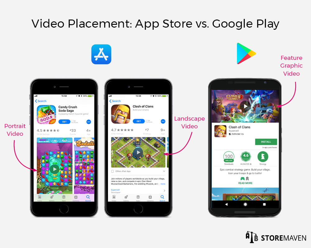 App Store Video Placement: Apple App Store vs. Google Play