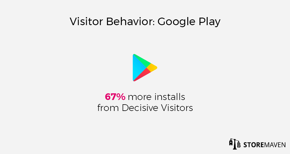 Visitor Behavior on the Google Play Store