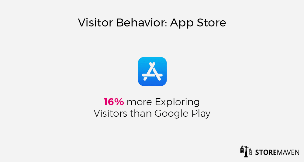 Visitor Behavior on the Apple App Store