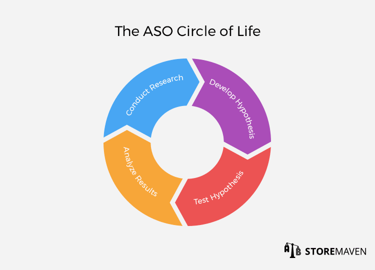 The App Store Optimization ASO Circle of Life