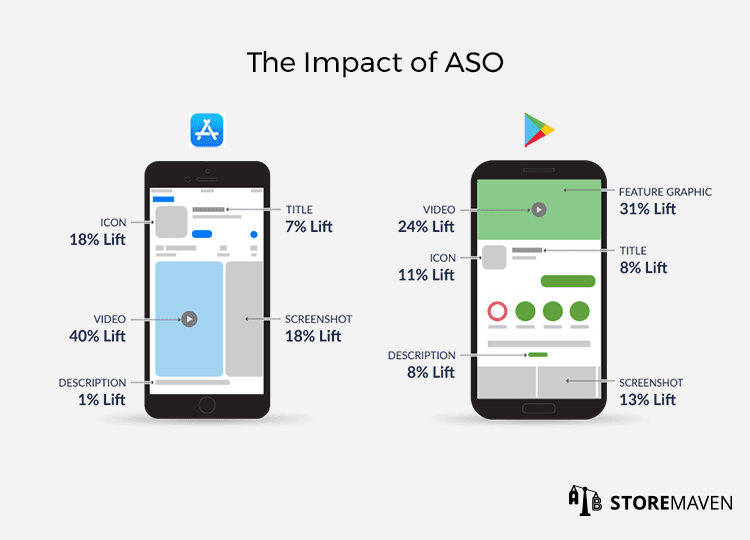 The Impact of App Store Optimization ASO