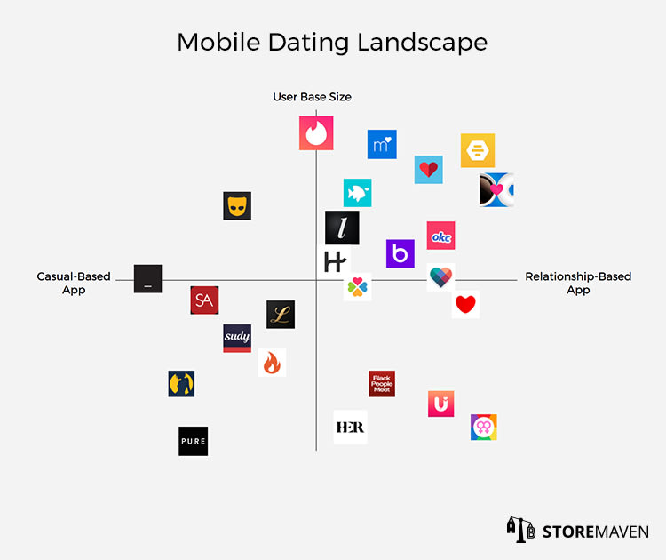 Mobile Dating Landscape