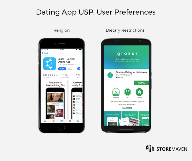 Dating App Unique Selling Proposition (USP): User Preferences