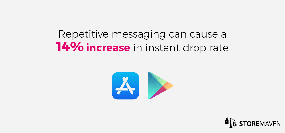 Repetitive messaging causes a 14% increase in direct drop rate