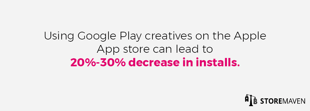 Using Google Play creatives on the Apple App store can lead to a 20%-30% decrease in installs.