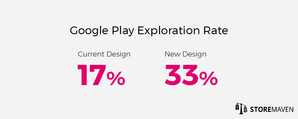 Google Play Store Listing Exploration Rate: Current Design vs. New Design