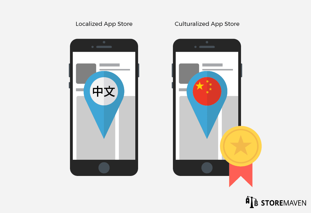Culturalized App Stores Usually Achieve a Higher CVR than Localized App Stores