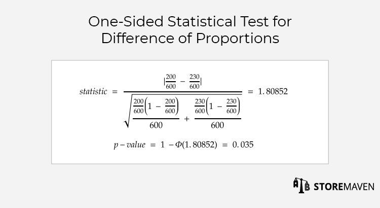 A/B testing: one-sided statistical test for difference of proportions