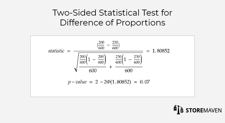 A/B testing: two-sided statistical test for difference of proportions