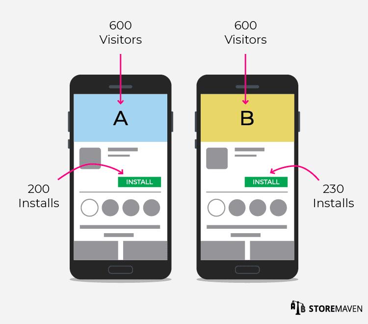 A/B testing App Store creatives
