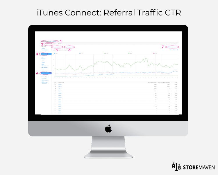 iTunes Connect App Analytics: Referral Traffic CTR