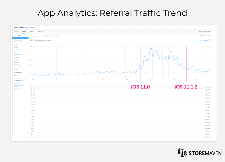 iTunes Connect App Analytics: Referral Traffic Trend