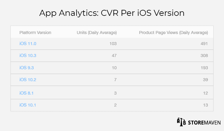 iTunes Connect App Analytics: CVR Per iOS Version