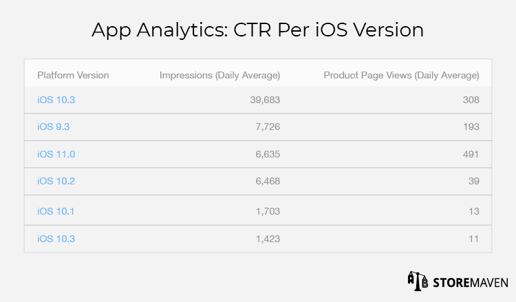 iTunes Connect App Analytics: CTR Per iOS Version