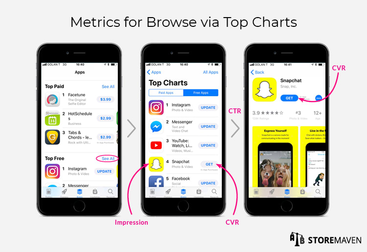 Metrics for Browse via Top Charts