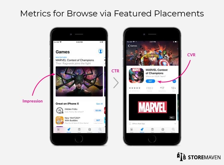 Metrics for Browse via Featured Placements