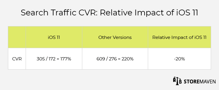 Search Traffic CVR: Relative Impact of iOS 11