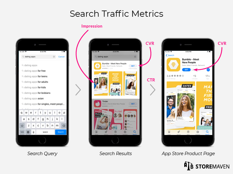 Apple App Store: Search Traffic Metrics