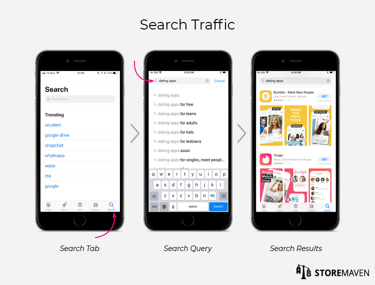 Apple App Store: Search Traffic