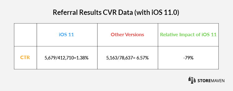 Referral Results CVR Data (with iOS 11.0)