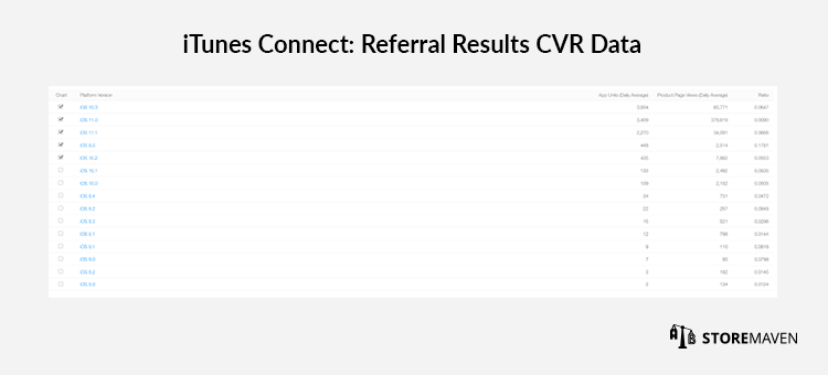 iTunes Connect: Referral Results CVR Data