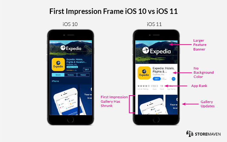 First Impression Frame iOS 10 vs iOS 11