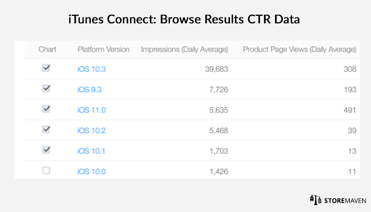 Browse Results CTR Data