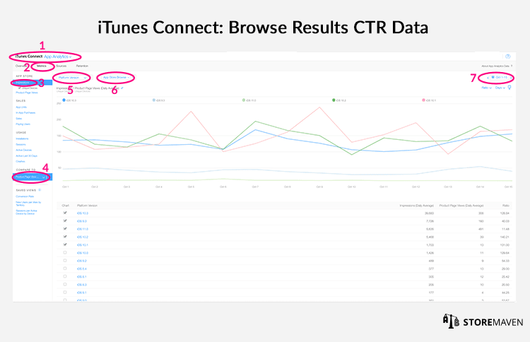 iTunes Connect: Browse Results CTR Data