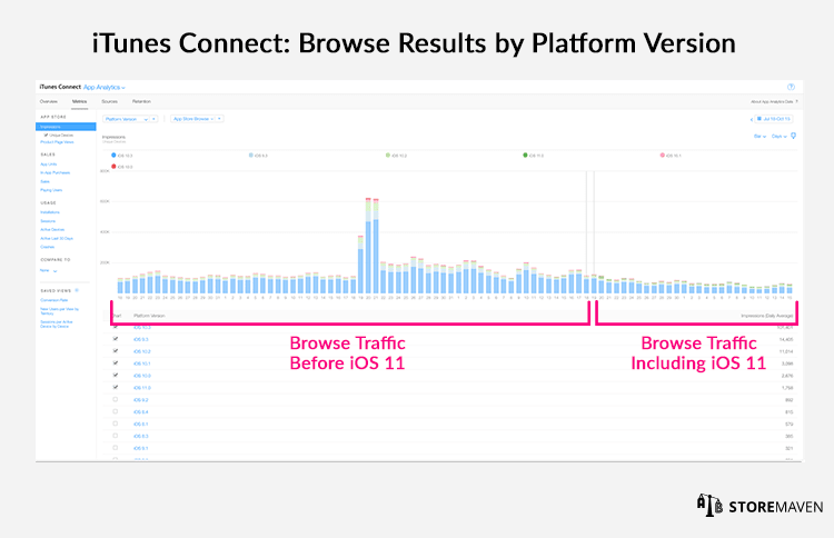 iTunes Connect: Browse Results by Platform Version