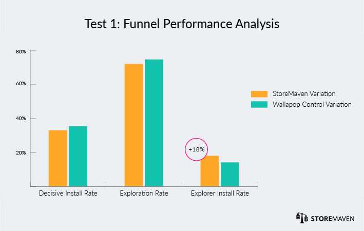Wallapop ASO Case Study by StoreMaven: Test 1 Funnel Performance Analysis