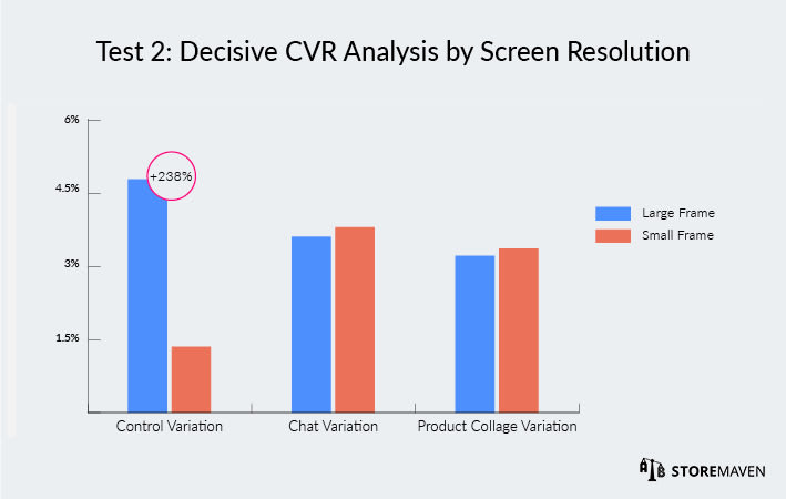 Wallapop ASO Case Study by StoreMaven: Test 2 Decisive CVR Analysis by Screen Resolution